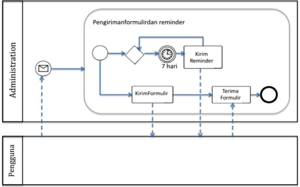 Evan mahendra contoh dari bpmn fish bone diagram ccuart Choice Image