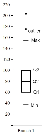BoxPlot Interquartil Range (IQR) Q3 Q1 Outlier data 1.