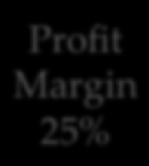 product Profit Margin 25% Sale