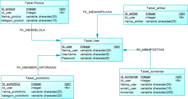 1.9. Physical Data Model (PDM) 4.10 Struktur Tabel Gambar 1.17 Physical Data Model Rancangan tabel yang digunakan berdasarkan class diagram yang telah dibuat adalah sebagai berikut: 1.