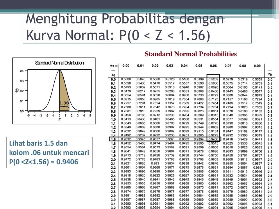 56) StandardNormal Distribution Standard Normal Probabilities