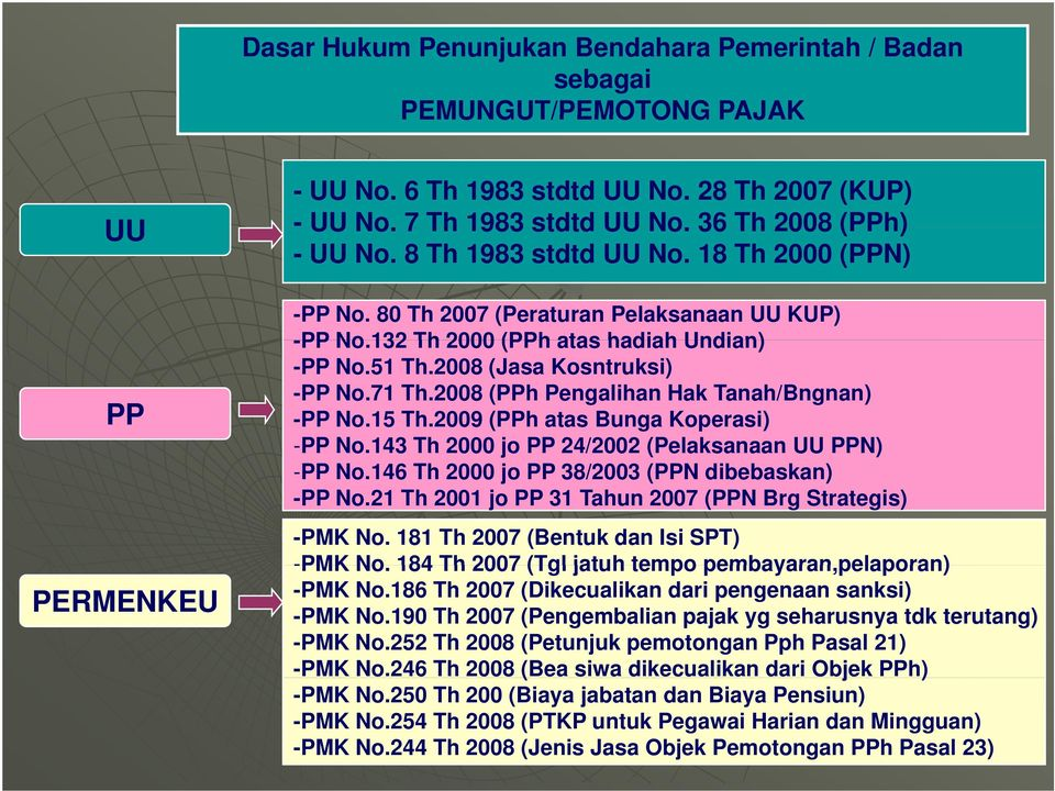 2008 (Jasa Kosntruksi) -PP No.71 Th.2008 (PPh Pengalihan Hak Tanah/Bngnan) -PP No.15 Th.2009 (PPh atas Bunga Koperasi) -PP No.143 Th 2000 jo PP 24/2002 (Pelaksanaan UU PPN) -PP No.