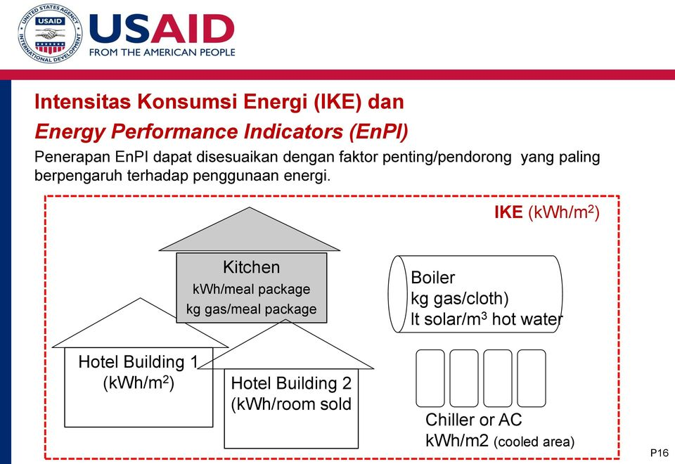IKE (kwh/m 2 ) Kitchen kwh/meal package kg gas/meal package Boiler kg gas/cloth) lt solar/m 3 hot