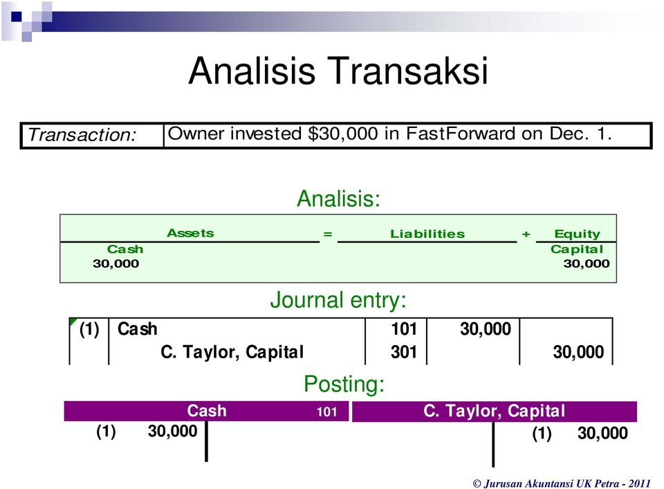 Analisis: Assets = Liabilities + Equity Cash Capital 30,000 30,000