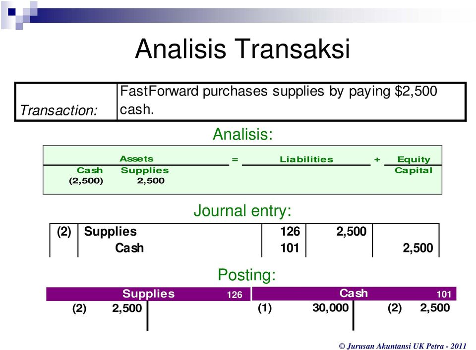 Analisis: Assets = Liabilities + Equity Cash Supplies Capital