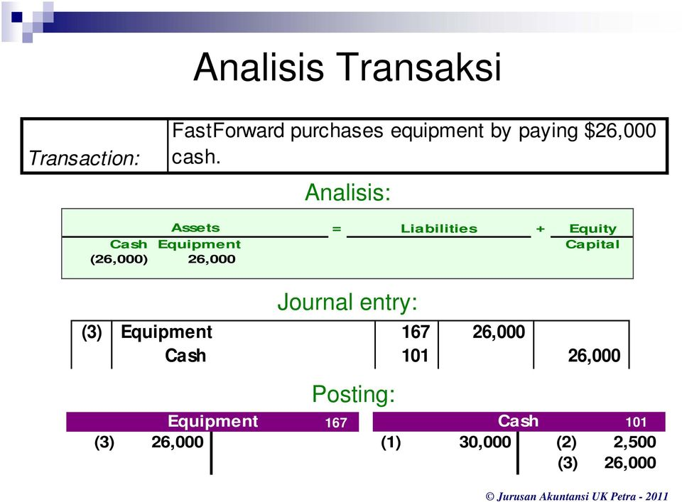 Analisis: Assets = Liabilities + Equity Cash Equipment Capital (26,000)
