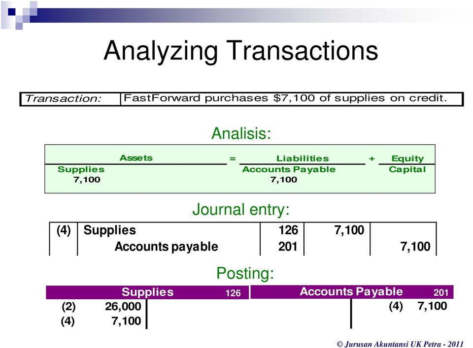 Analisis: Assets = Liabilities + Equity Supplies Accounts Payable Capital