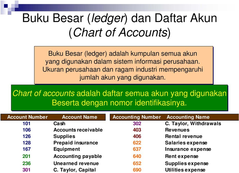 Account Number Account Name Accounting Number Accounting Name 101 Cash 302 C.