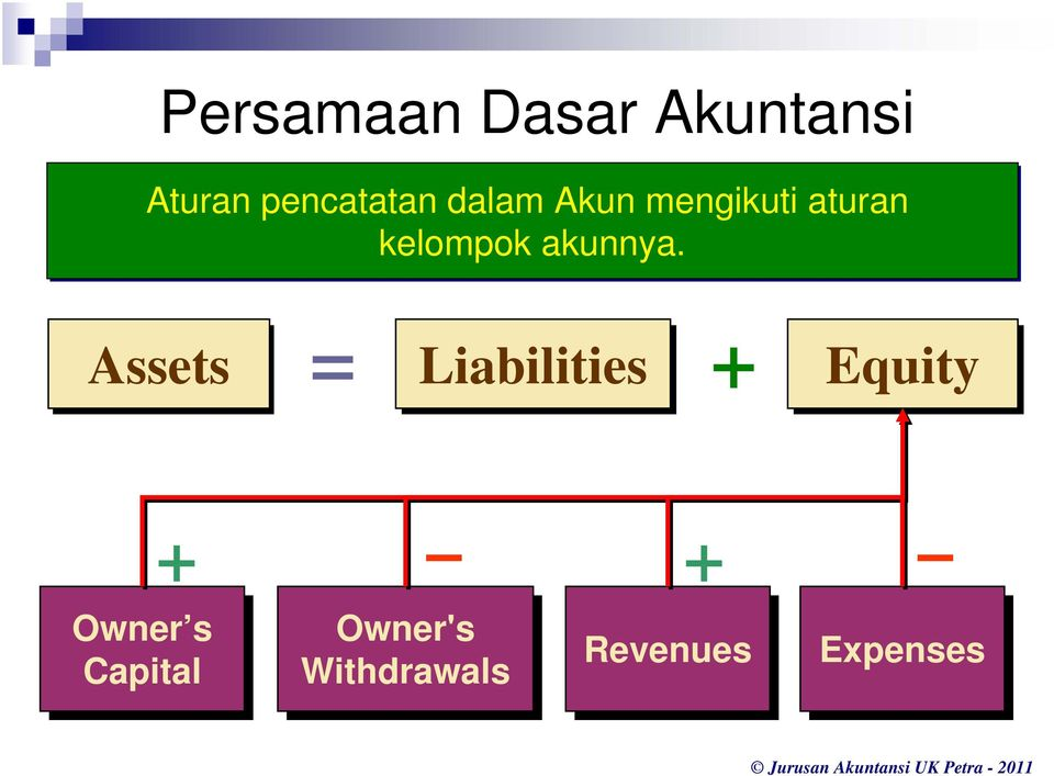 Assets = Liabilities + Equity + + Owner s