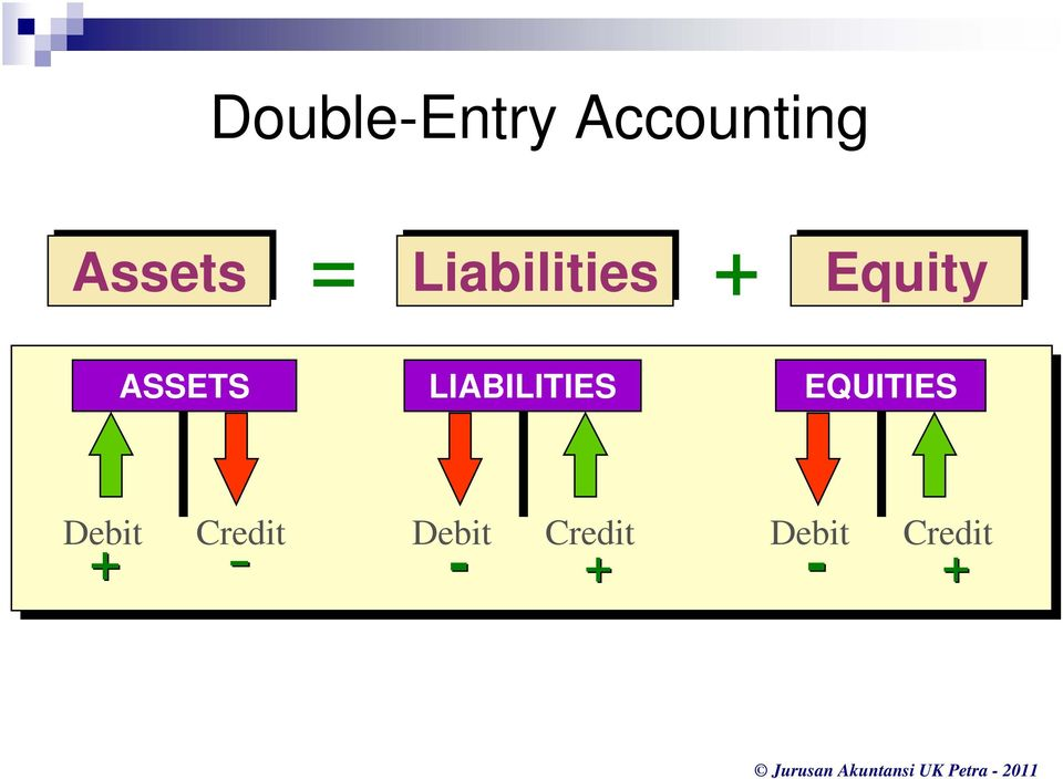 LIABILITIES EQUITIES Debit
