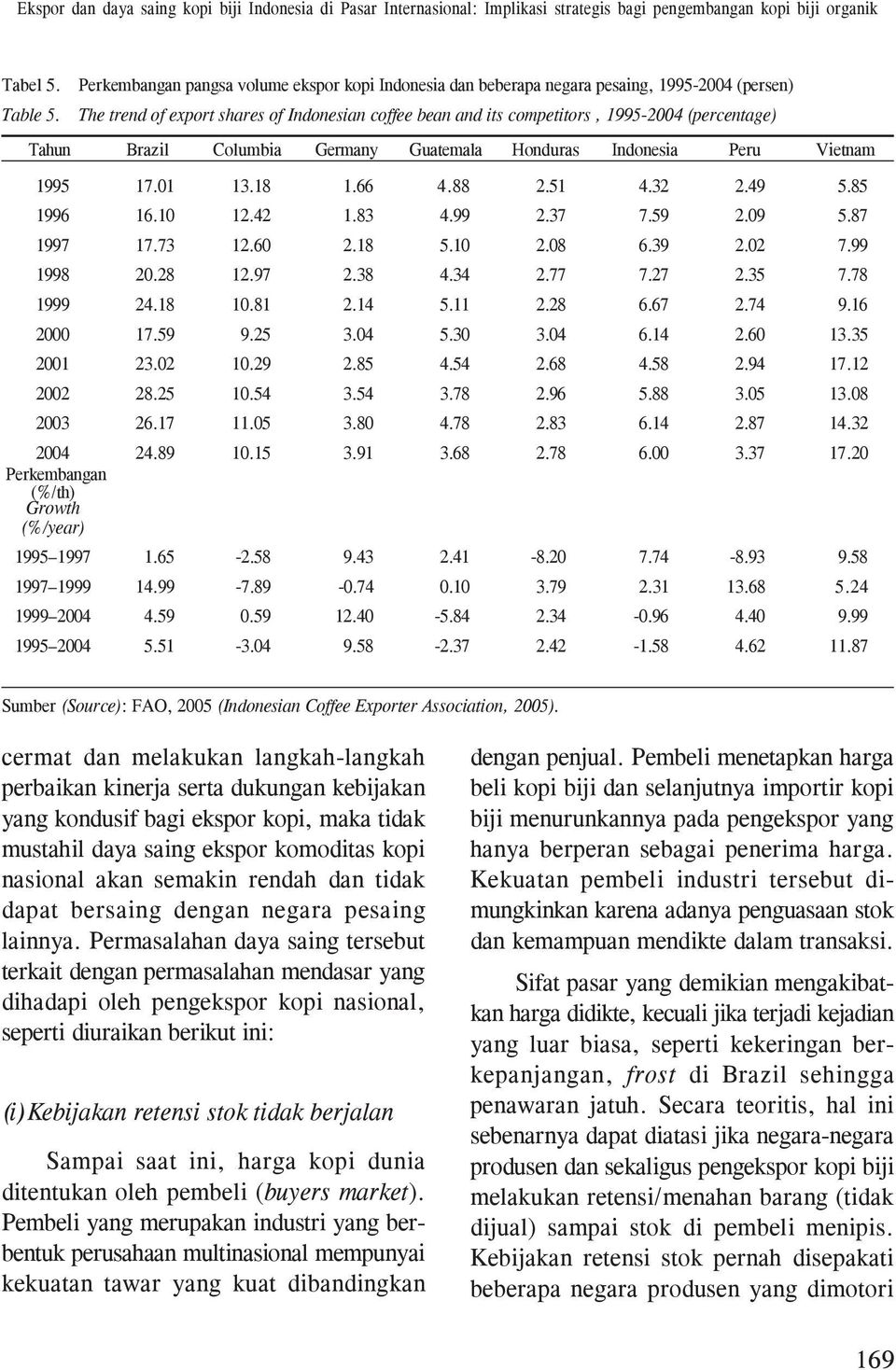 The trend of export shares of Indonesian coffee bean and its competitors, 1995-2004 (percentage) Tahun Brazil Columbia Germany Guatemala Honduras Indonesia Peru Vietnam 1995 17.01 13.18 1.66 4.88 2.