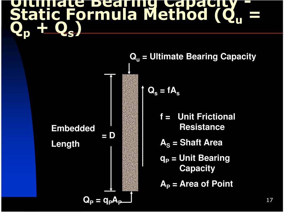 Length = D f = Unit Frictional Resistance A S = Shaft Area q