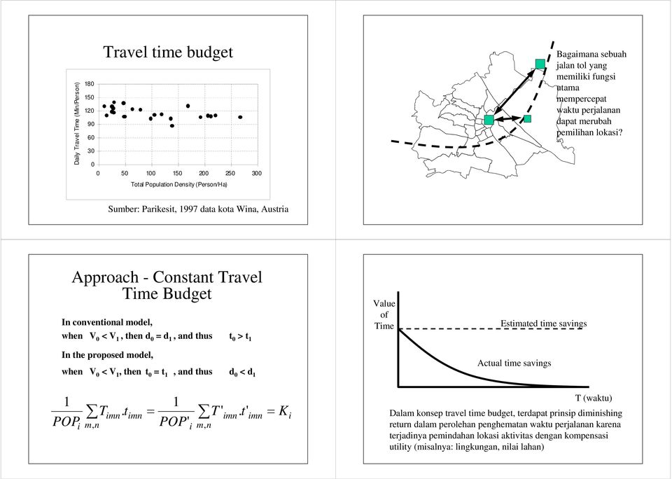 Sumber: Parkest, 1997 data kota Wna, Austra Approach - Constant Travel Tme Budget In conventonal model, when V < V 1, then d = d 1, and thus t > t 1 In the proposed model, when V < V 1,