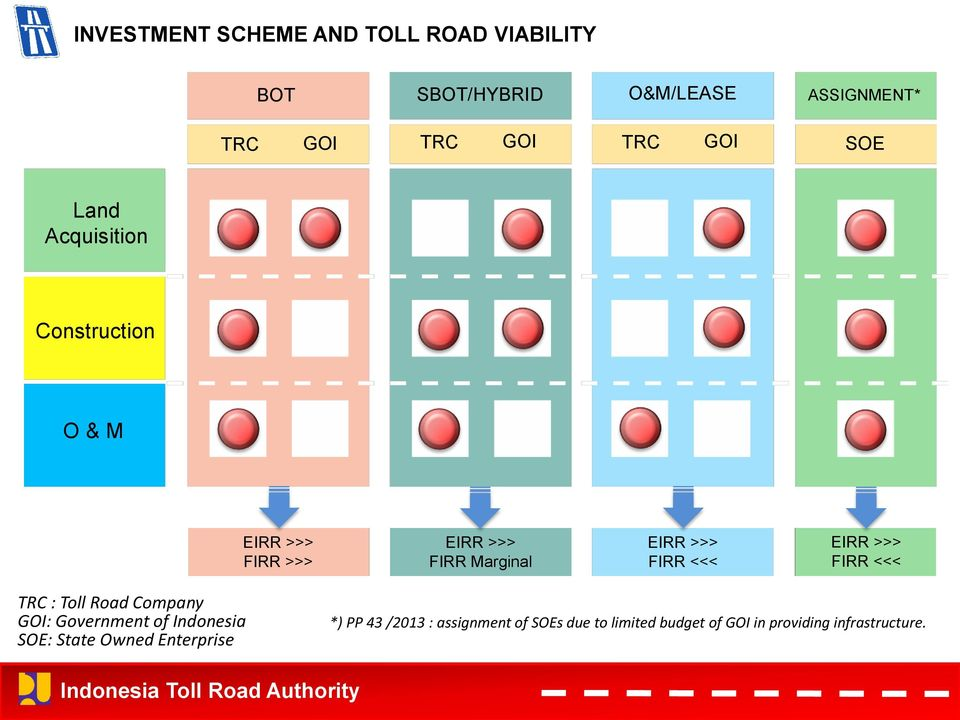 FIRR <<< EIRR >>> FIRR <<< TRC : Toll Road Company GOI: Government of Indonesia SOE: State Owned