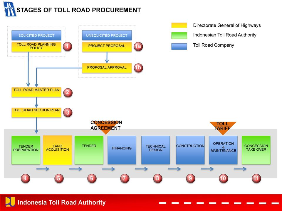 1b TOLL ROAD MASTER PLAN 2 TOLL ROAD SECTION PLAN 3 CONCESSION AGREEMENT TOLL TARIFF TENDER PREPARATION LAND
