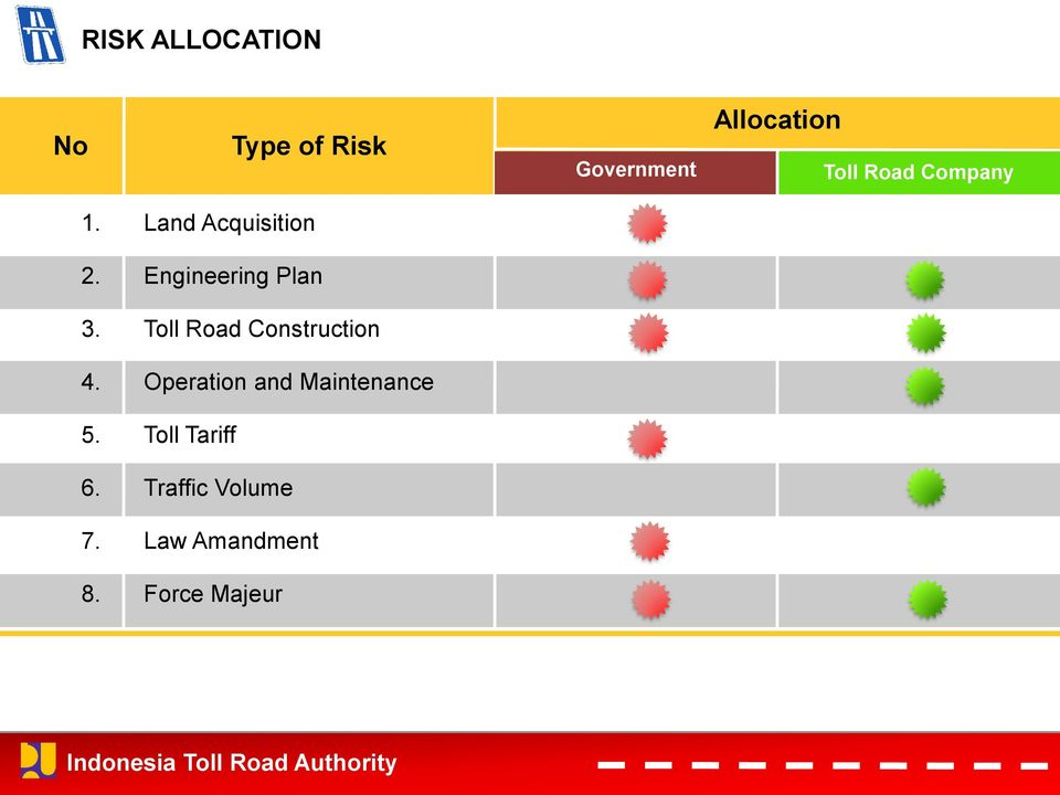 Engineering Plan 3. Toll Road Construction 4.
