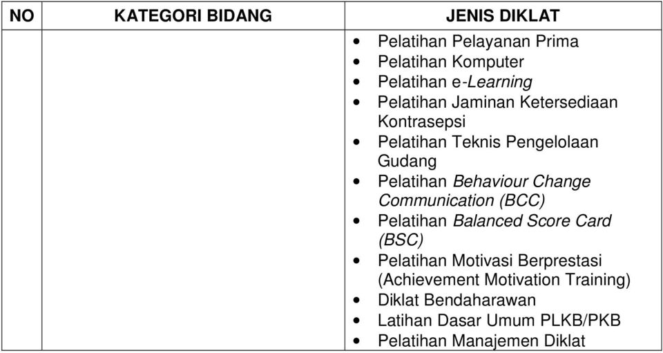 Change Communication (BCC) Pelatihan Balanced Score Card (BSC) Pelatihan Motivasi Berprestasi