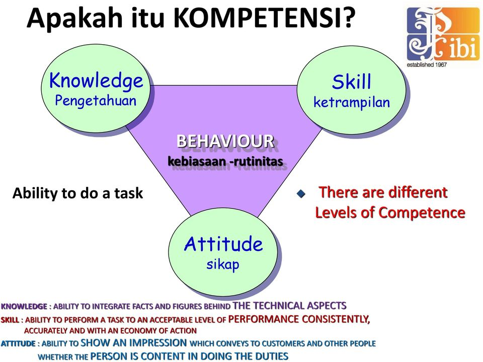 Competence Attitude sikap KNOWLEDGE : ABILITY TO INTEGRATE FACTS AND FIGURES BEHIND THE TECHNICAL ASPECTS SKILL : ABILITY TO