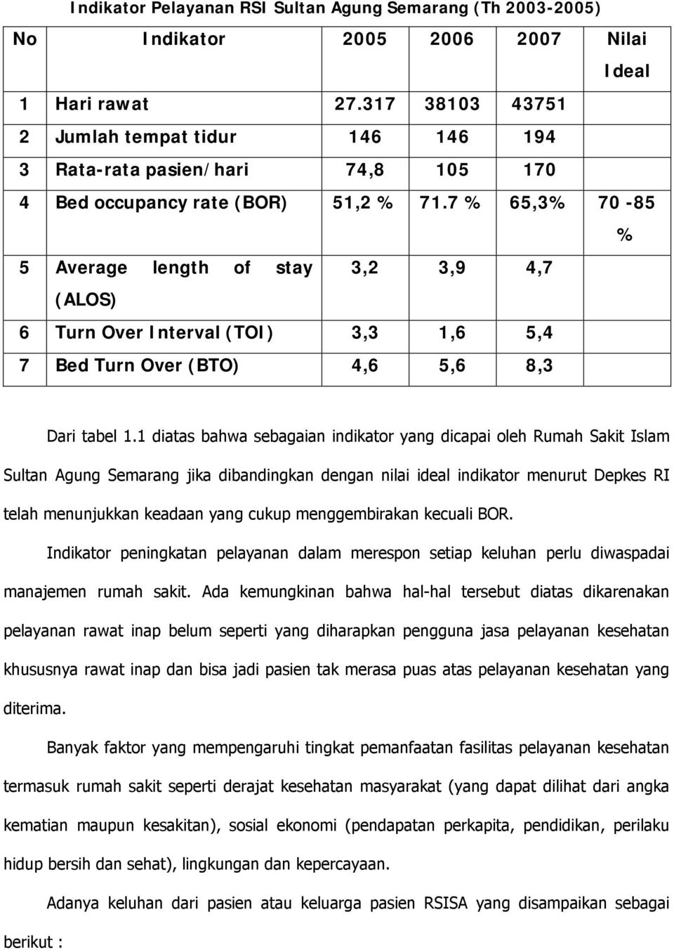 7 % 65,3% 70-85 % 5 Average length of stay 3,2 3,9 4,7 (ALOS) 6 Turn Over Interval (TOI) 3,3 1,6 5,4 7 Bed Turn Over (BTO) 4,6 5,6 8,3 Dari tabel 1.