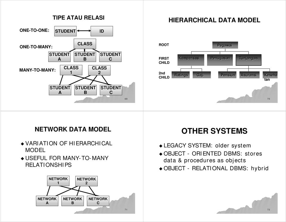 STUDENT C 69 70 NETWORK DATA MODEL VARIATION OF HIERARCHICAL MODEL USEFUL FOR MANY-TO TO-MANY RELATIONSHIPS OTHER SYSTEMS LEGACY SYSTEM: older