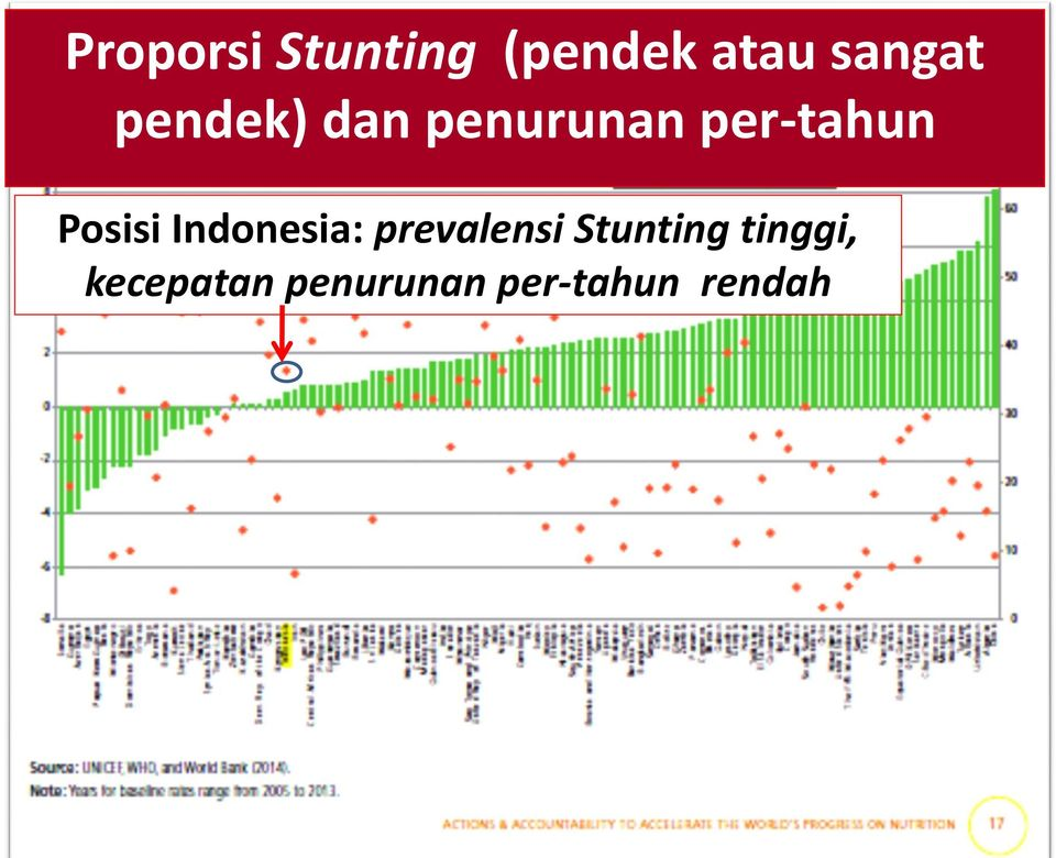 Posisi Indonesia: prevalensi Stunting