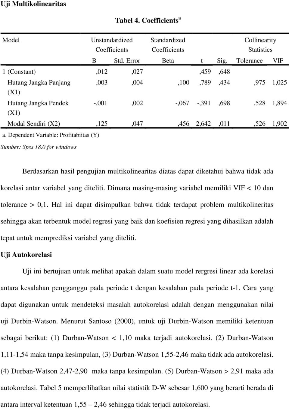 2,642,011,526 1,902 a. Dependent Variable: Profitabiitas (Y) Sumber: Spss 18.