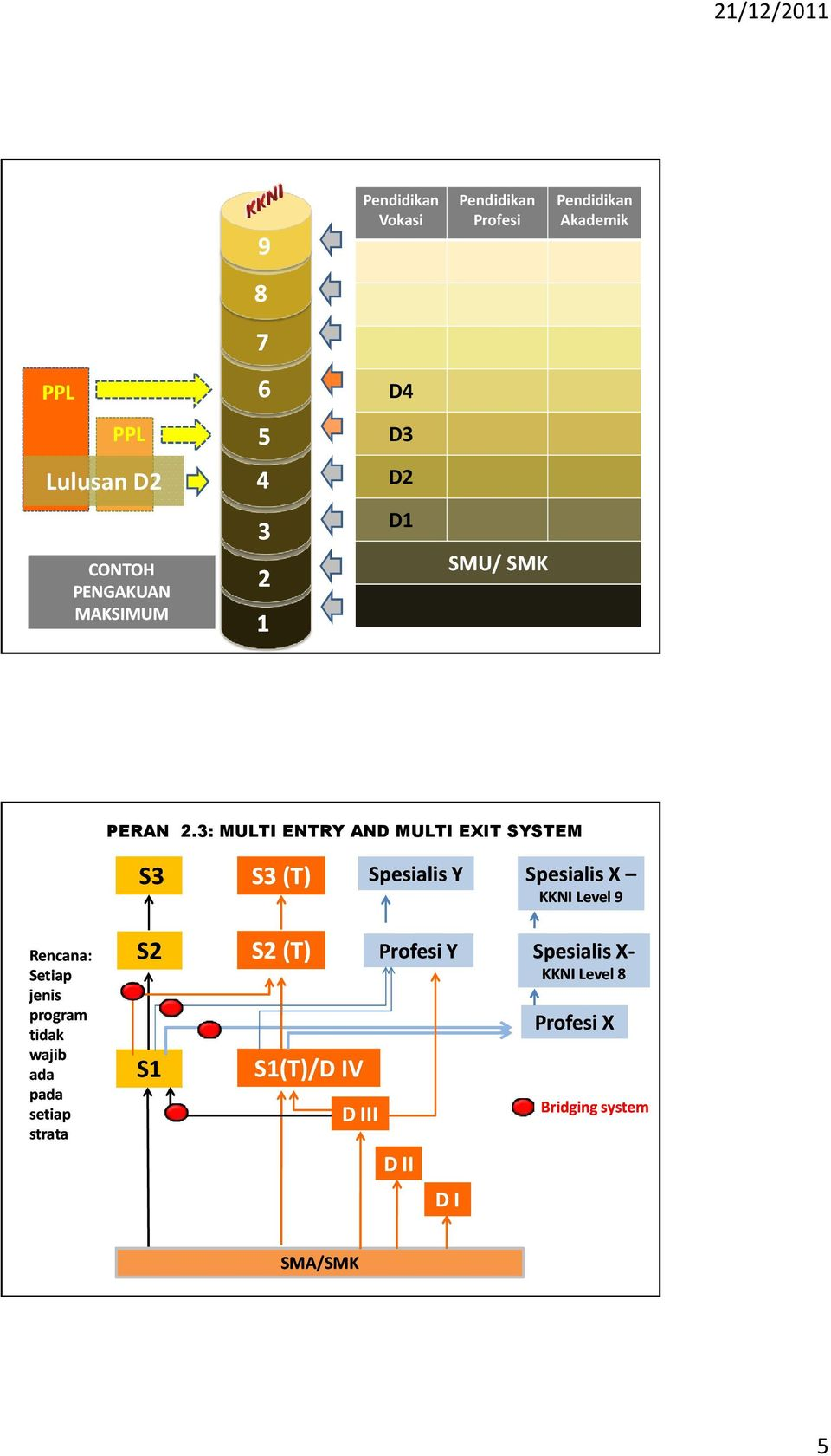 3: MULTI ENTRY AND MULTI EXIT SYSTEM S3 S3 (T) Spesialis Y Spesialis X KKNI Level 9 Rencana: Setiap jenis program tidak