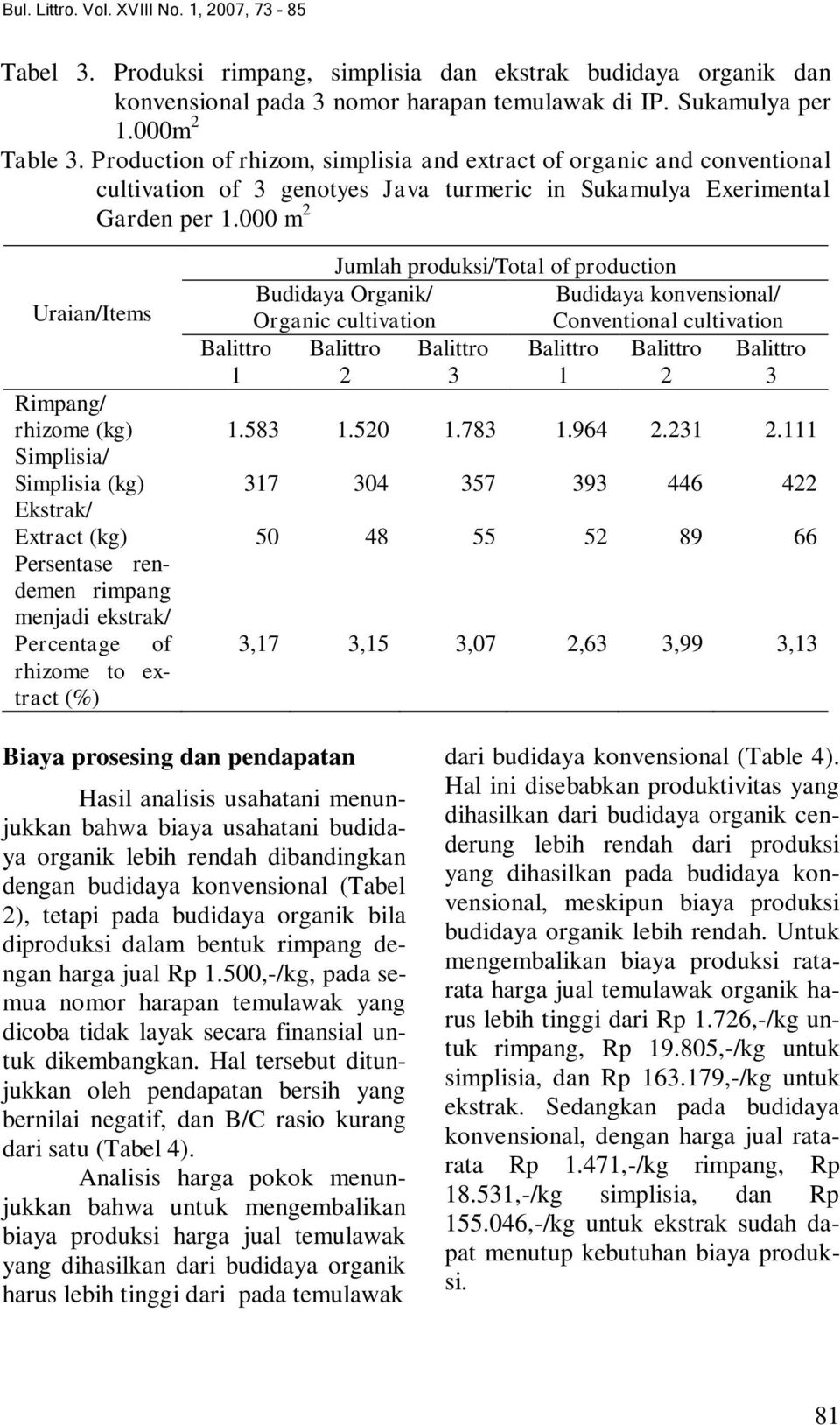 000 m 2 Uraian/Items Balittro 1 Jumlah produksi/total of production Budidaya Organik/ Organic cultivation Budidaya konvensional/ Conventional cultivation Balittro Balittro Balittro Balittro Balittro