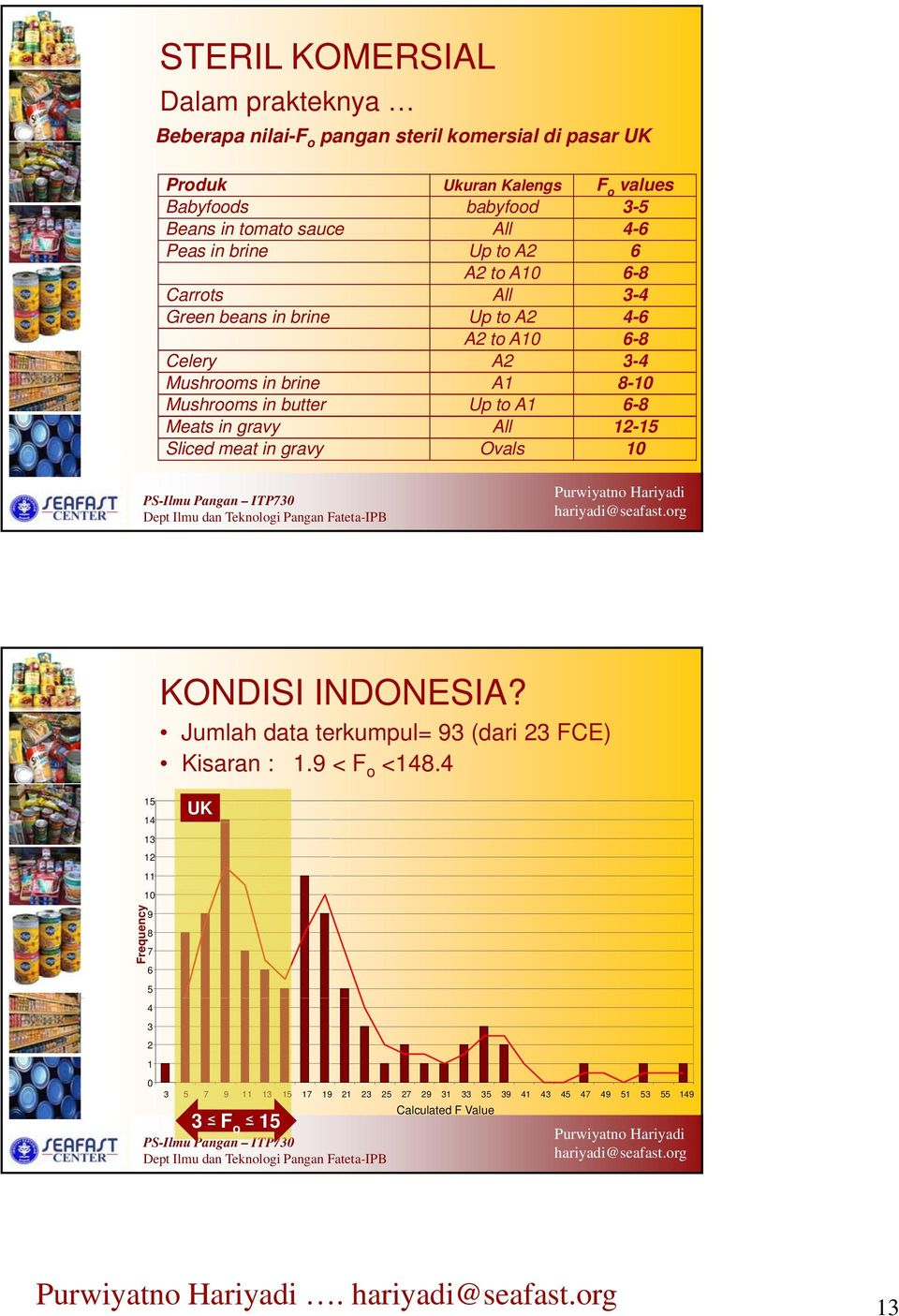 Up to A1 All Ovals F o values 3-5 4-6 6 6-8 3-4 4-6 6-8 3-4 8-10 6-8 12-15 10 Frequency KONDISI INDONESIA? Jumlah data terkumpul= 93 (dari 23 FCE) Kisaran : 1.