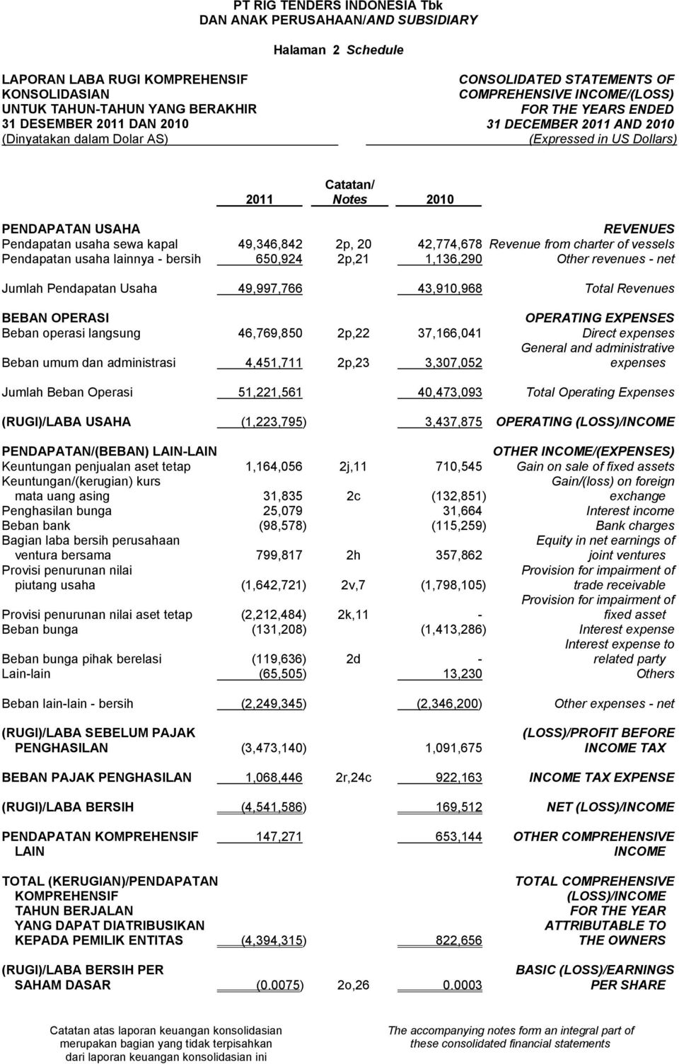 Other revenues - net Jumlah Pendapatan Usaha 49,997,766 43,910,968 Total Revenues BEBAN OPERASI OPERATING EXPENSES Beban operasi langsung 46,769,850 2p,22 37,166,041 Direct expenses General and