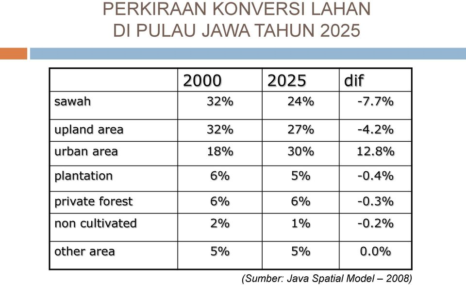 2% urban area 18% 30% 12.8% plantation 6% 5% -0.