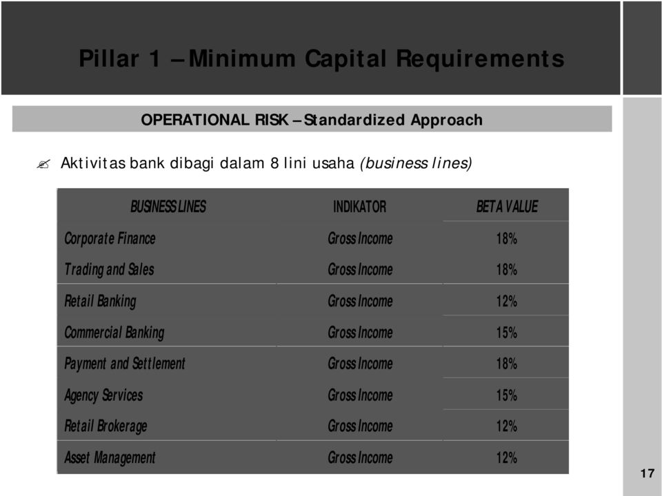 Gross Income 18% Retail Banking Gross Income 12% Commercial Banking Gross Income 15% Payment and Settlement