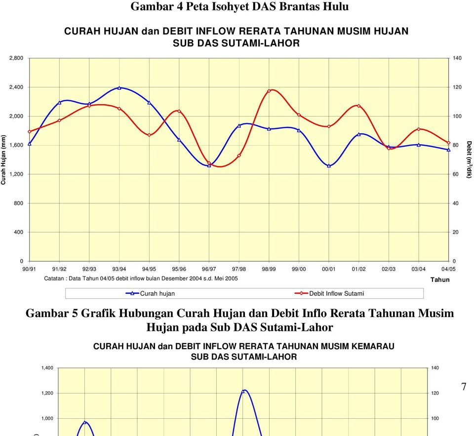 Catatan : Data Tahun 04/05 de