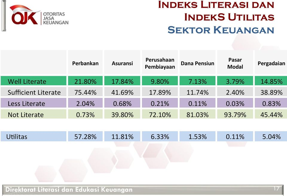 85% Sufficient Literate 75.44% 41.69% 17.89% 11.74% 2.40% 38.89% Less Literate 2.04% 0.68% 0.21% 0.