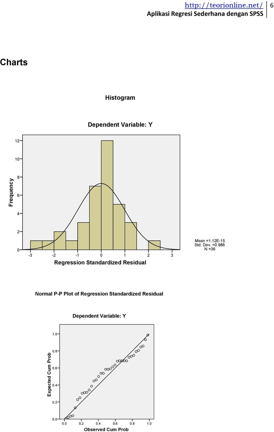 986 N =36 Regression Standardized Residual Normal P-P Plot of Regression