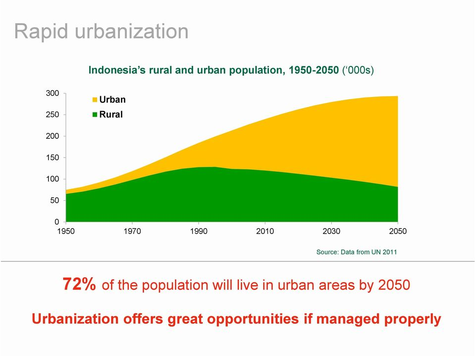 2050 Source: Data from UN 2011 72% of the population will live in