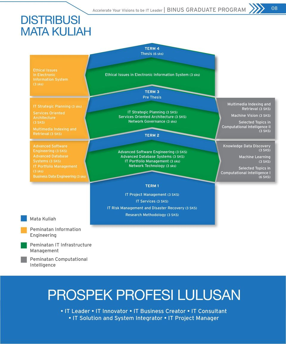 Engineering (3 sks) Mata Kuliah Peminatan Information Engineering Peminatan IT Infrastructure Management Peminatan Computational Intelligence Ethical Issues in Electronic Information System (3 sks)