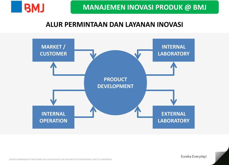 CUSTOMER INTERNAL LABORATORY PRODUCT