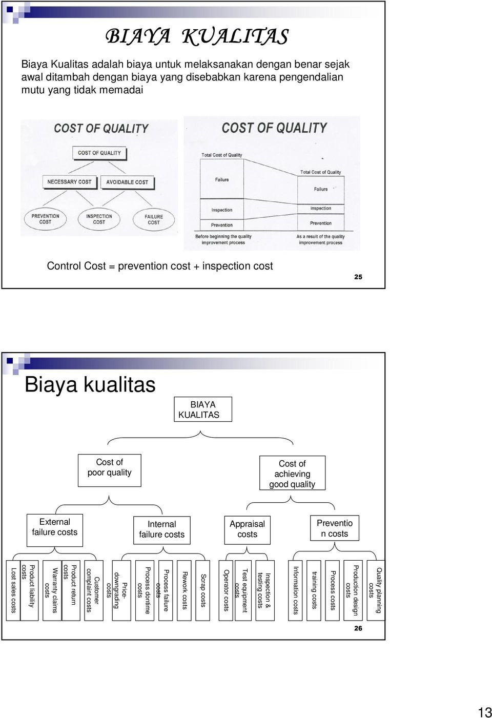 Preventio n costs Quality planning costs Production design costs Process costs training costs Information costs Inspection & testing costs Test equipment costs Operator costs Scrap costs