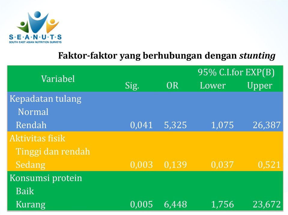 OR Lower Upper Kepadatan tulang Normal Rendah 0,041 5,325 1,075