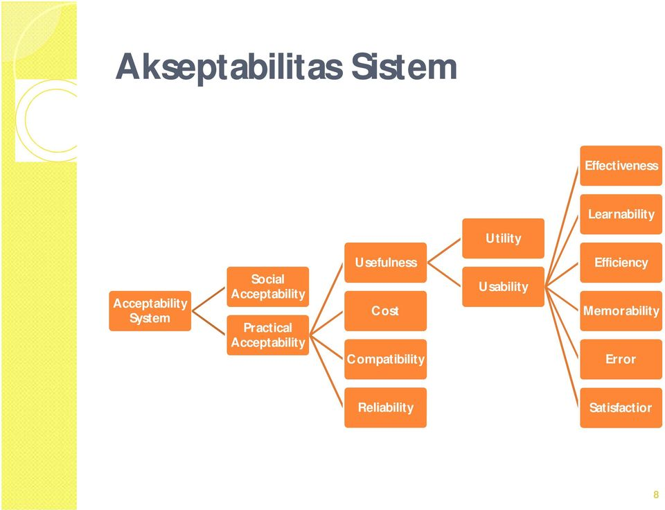 Practical Acceptability Usefulness Cost Compatibility