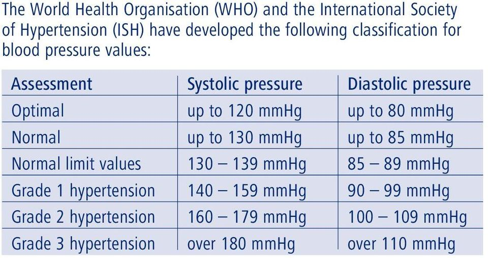 Diastolic pressure Optimal up to 120 up to 80 Normal up to 130 up to 85 Normal limit values 130 139