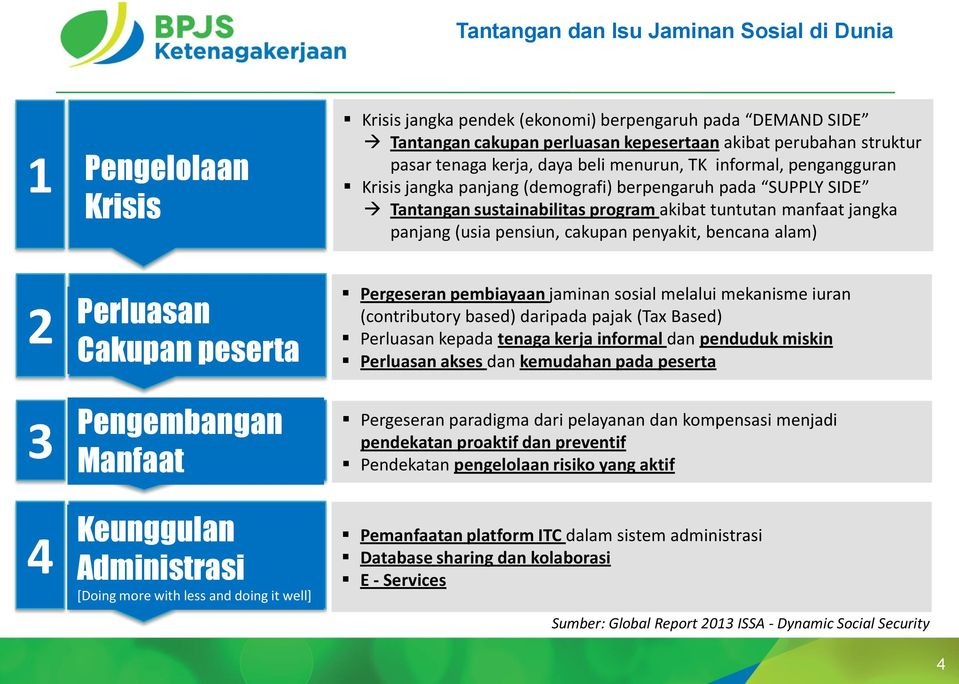 (usia pensiun, cakupan penyakit, bencana alam) 2 Perluasan Cakupan peserta 3 Pengembangan Manfaat 4 Keunggulan Administrasi [Doing more with less and doing it well] Pergeseran pembiayaan jaminan