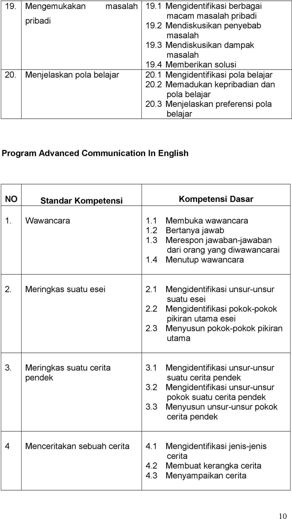 3 Menjelaskan preferensi pola belajar Program Advanced Communication In English NO Standar Kompetensi Kompetensi Dasar 1. Wawancara 1.1 Membuka wawancara 1.2 Bertanya jawab 1.