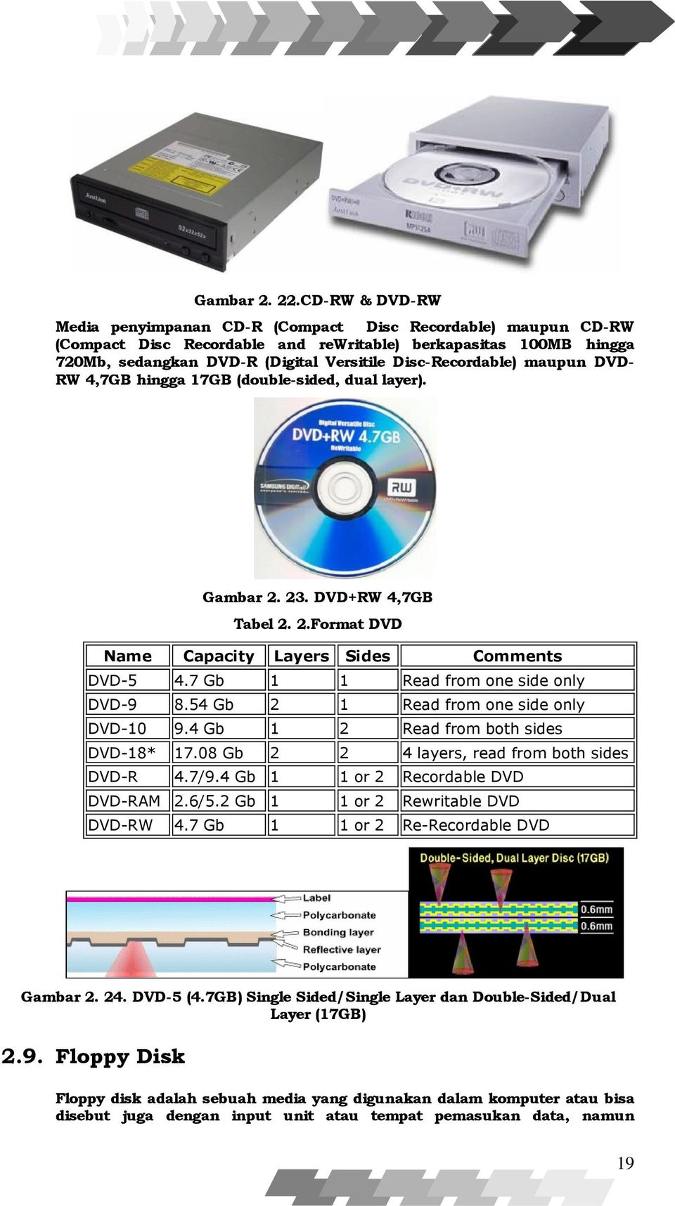 Disc-Recordable) maupun DVDRW 4,7GB hingga 17GB (double-sided, dual layer). Gambar 2. 23. DVD+RW 4,7GB Tabel 2. 2.Format DVD Name Capacity Layers Sides Comments DVD-5 4.