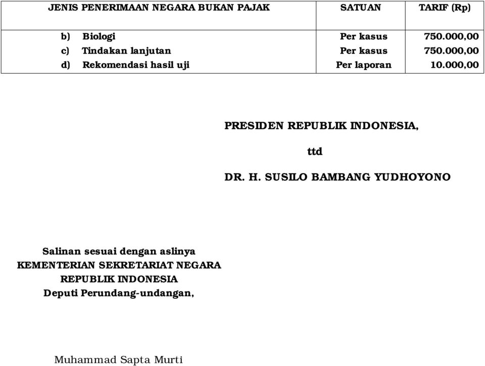 000,00 PRESIDEN REPUBLIK INDONESIA, ttd DR. H.