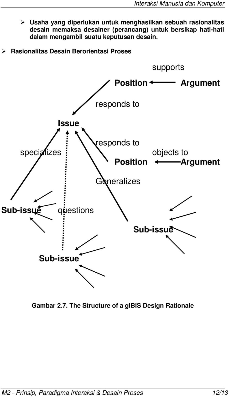 ¾ Rasionalitas Desain Berorientasi Proses supports Position Argument responds to specializes Issue responds to