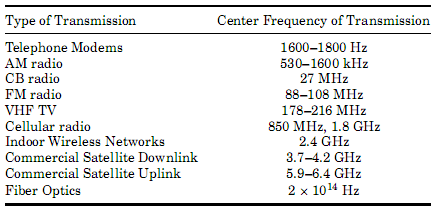 Alokasi frekuensi pembawa Carrier frequency assignments for different methods of information transmission Hand-out: Sistem Telekomunikasi IS1323 07 Hal.