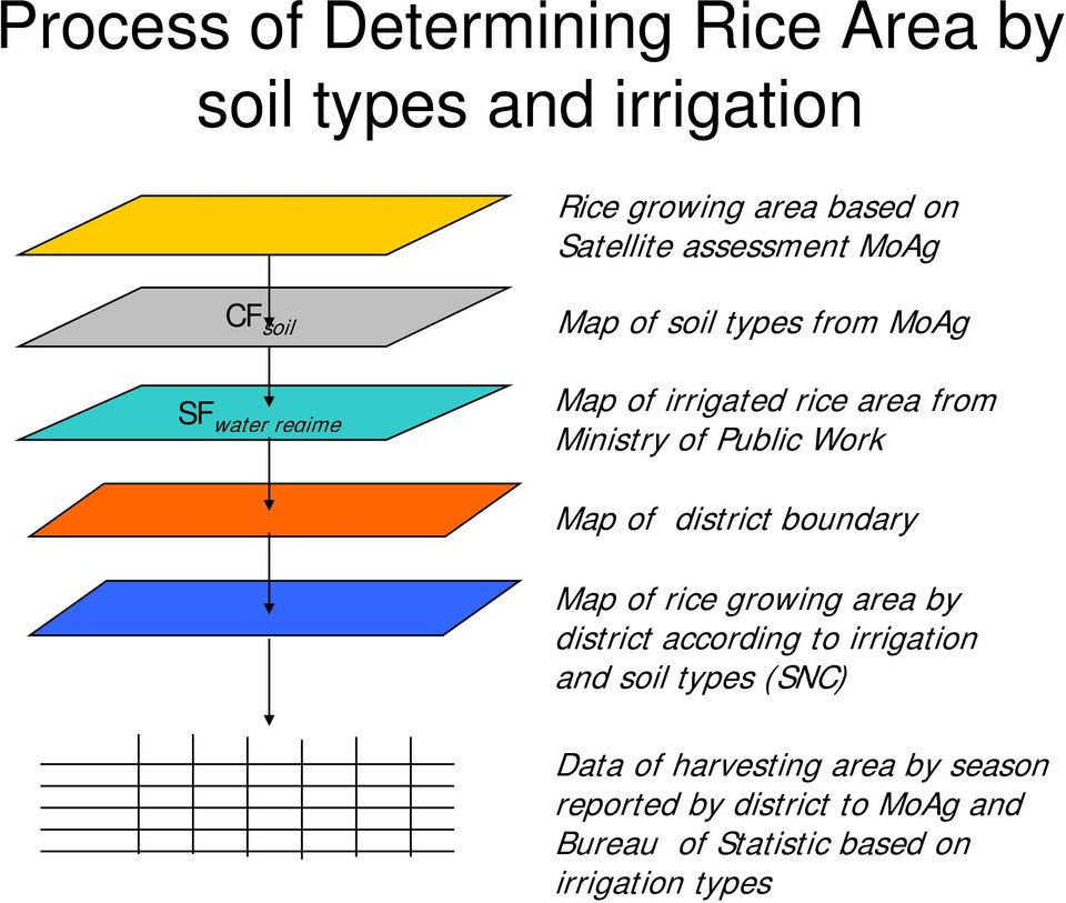 Work Map of district boundary Map of rice growing area by district according to irrigation and soil types