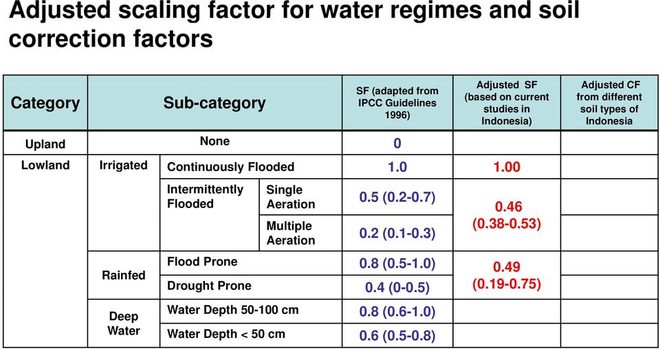 00 Adjusted CF from different soil types of Indonesia Intermittently Flooded Single Aeration Multiple Aeration 0.5 (0.2-0.7) 0.2 (0.1-0.3) 0.